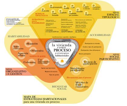 """*2010* Tras estos últimos años de propuestas y descubrimientos hemos intentado elaborar un mapa de situación, le hemos llamado mapa de """"estrategias habitacionales"""":https://despachodepan.recortable.net/la-vivienda-como-proceso para una vivienda *en proceso* . Pretende ser una herramienta para *abrir la vivienda a la participación de los usuarios*, Se ha formalizado en un documento de investigación y una """"web inicial"""":https://investigacion.casamasomenos.net/."""