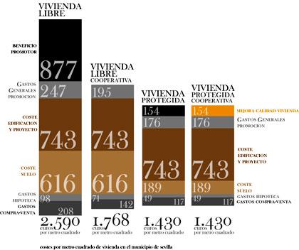 Estudio de costes pro metro cuadrado de la vivienda en la provincia de Sevilla