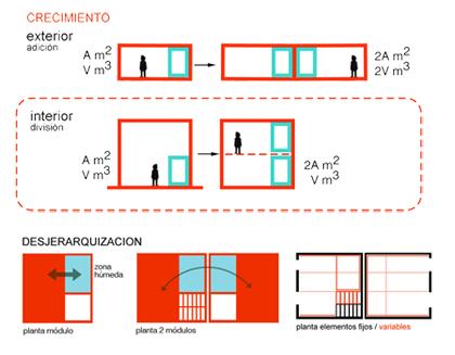 Esquemas de CRECIMIENTO y DESJERARQUIZACIÓN del prototipo de vivienda