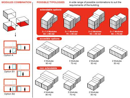 variaciones sobre el prototipo, con modelos ampliables y no ampliables